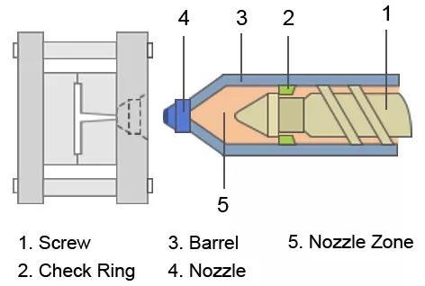 料管压缩模拟于射出成型Moldex3D模流分析应用