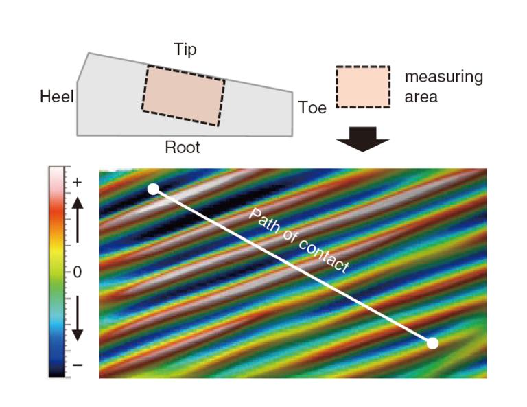 InfiniteFocus测量设备用于测量齿轮侧面