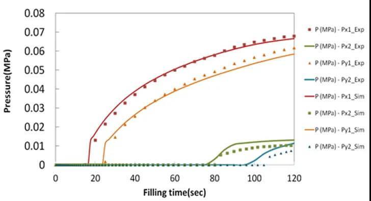 Moldex3D模流分析,CAD,CAE